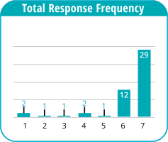 Pulse Check sample score: total response frequency.