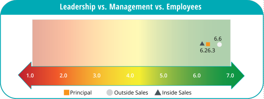 Pulse Check sample score: leadership vs. management vs. employees