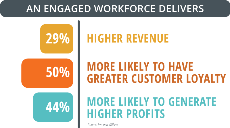 An engaged workforce delivers: 29% higher revenue, 50% more likely to have greater customer loyalty, 44% more likely to generate higher profits.