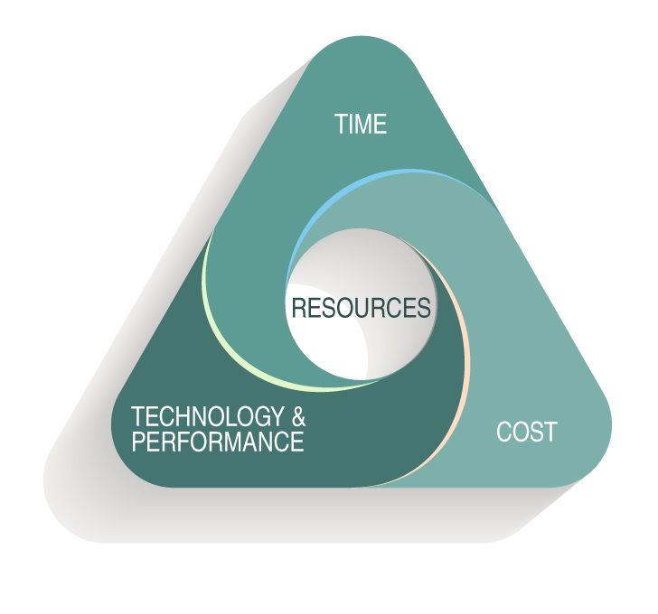 TCC Software Development Project Management Institute; Time, Cost Technology & Performance, Resources