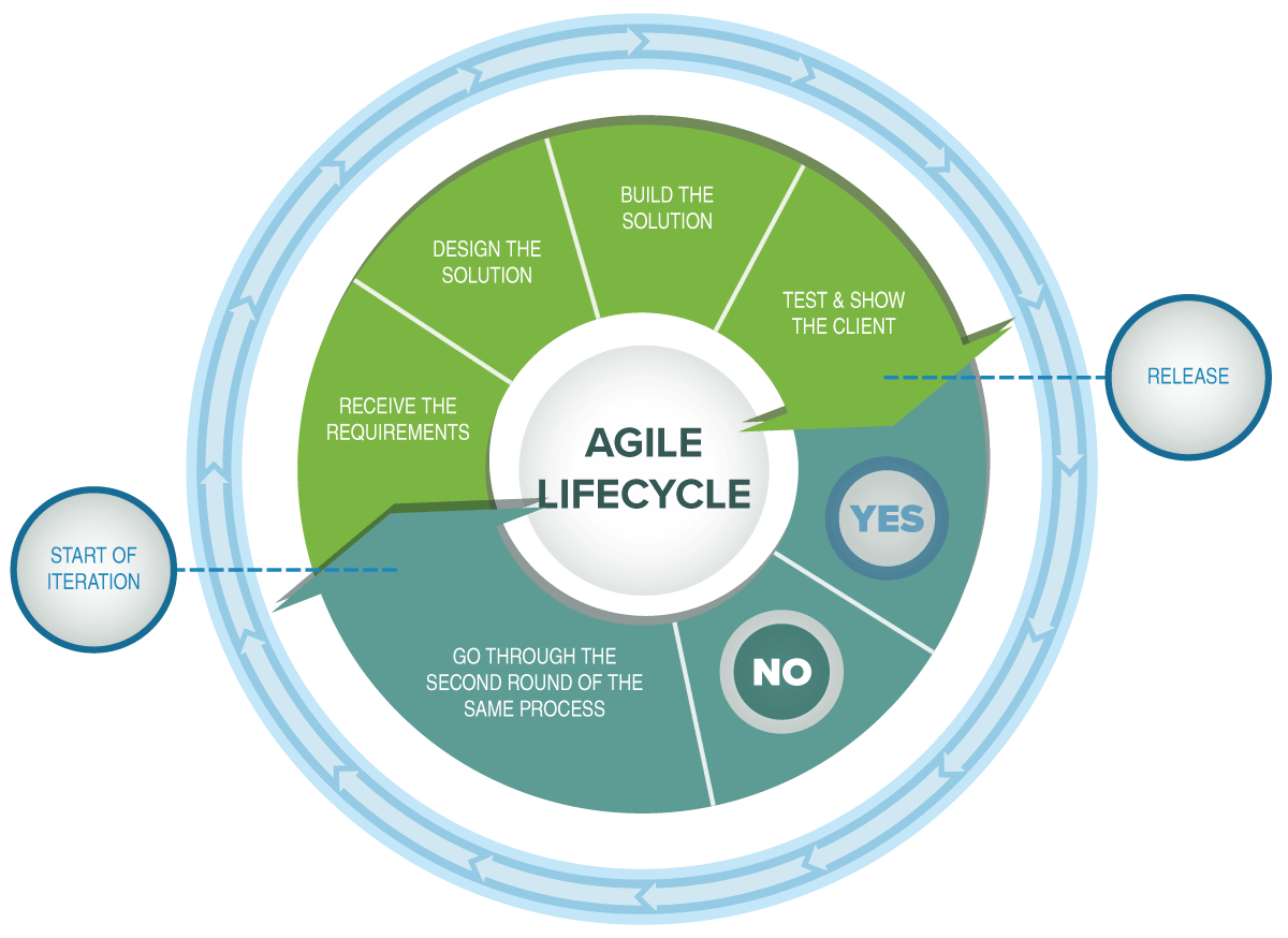 TCC Agile Lifecycle